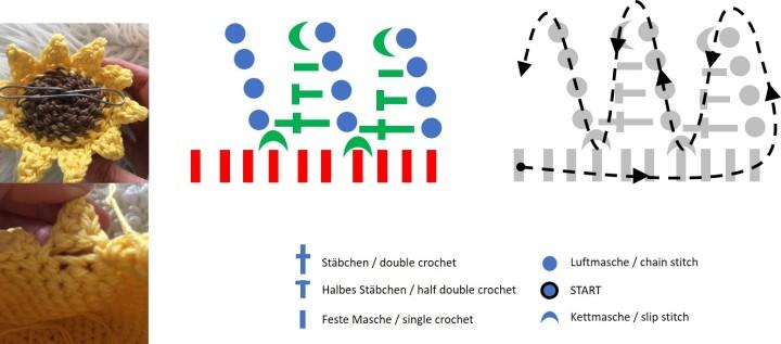 Zacken häkeln crochet spikes